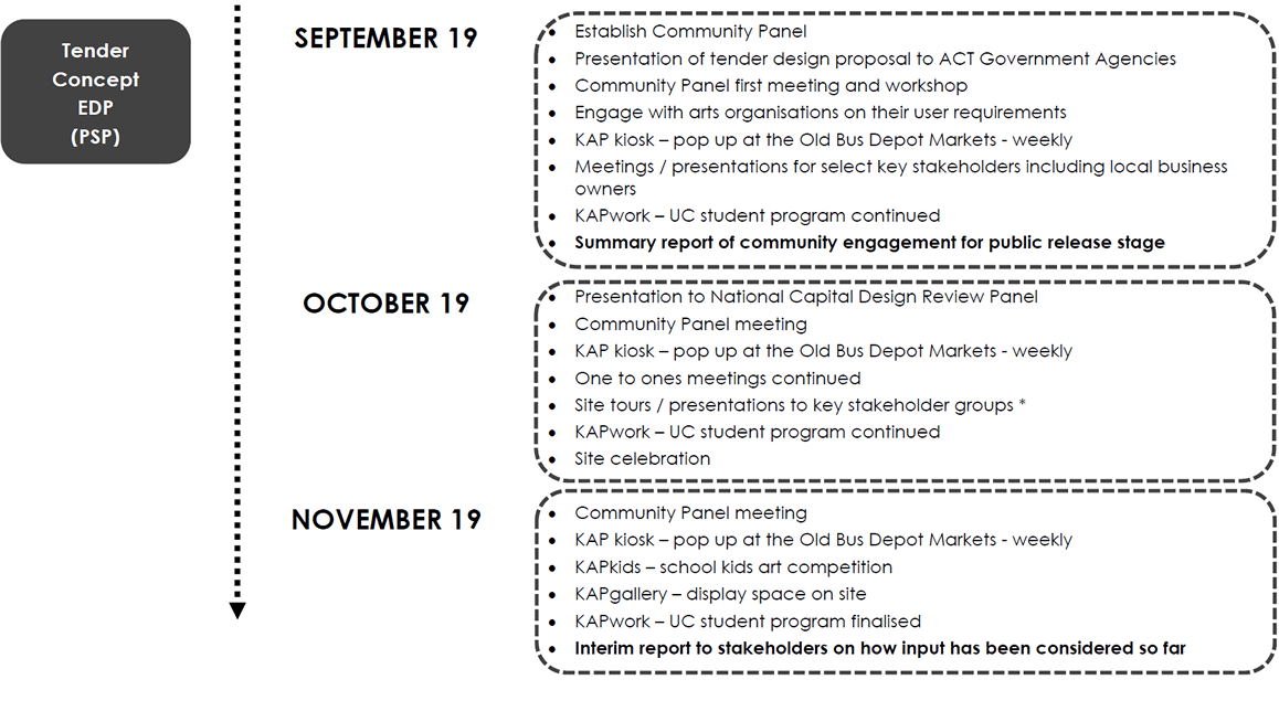 Community Engagement Phase Graphic