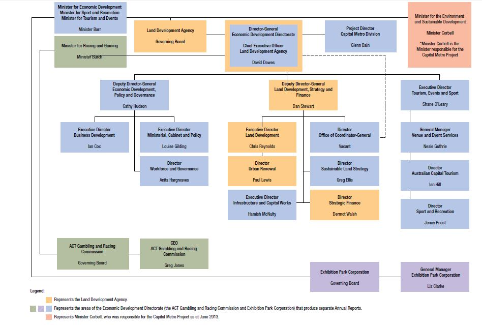 LDA structure (as at 30 June 2013)