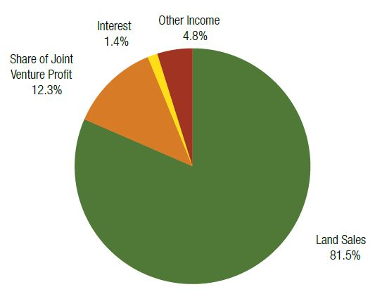 Components of Income 2012-13