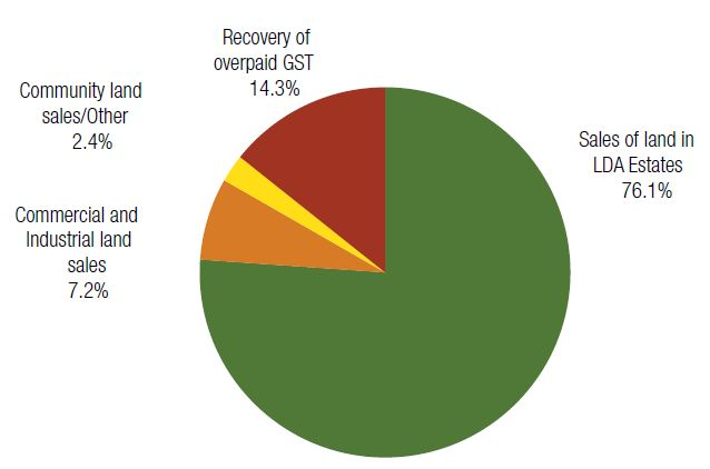 Components of land revenue 2012-13