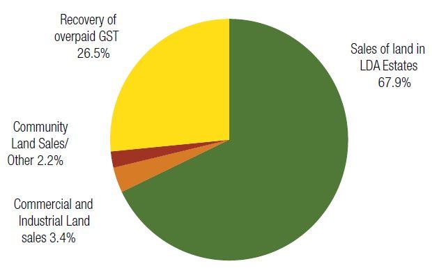 Components of gross profit 2012-13