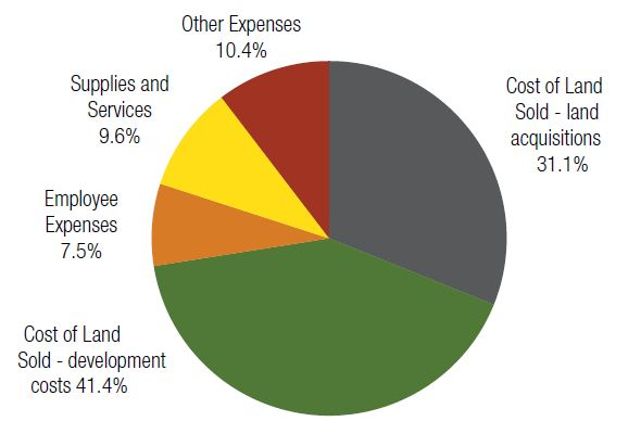 Components of expenditure