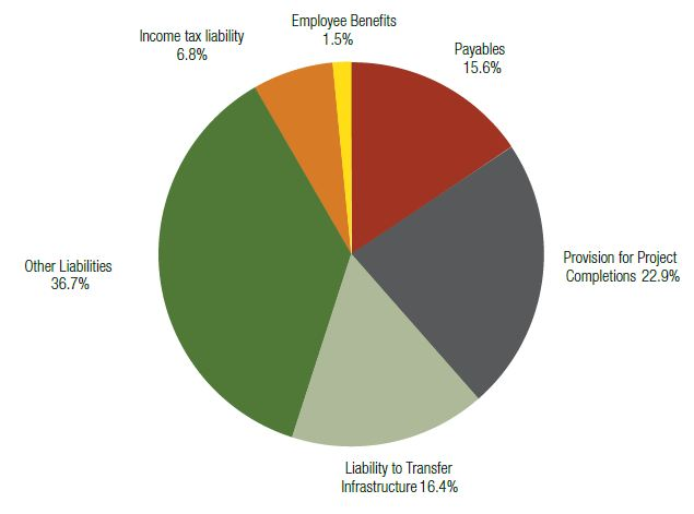 Components of total liabilities