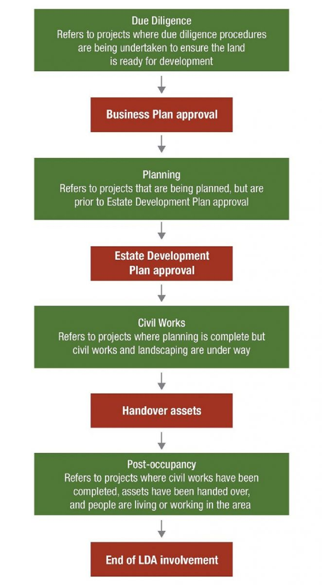 Reporting phases