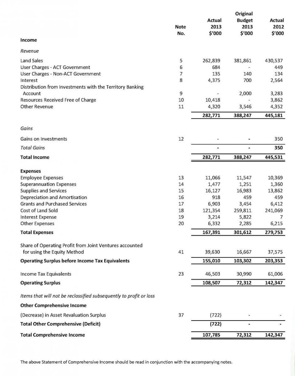 Statement of Comprehensive Income For the Year Ended 30 June 2013
