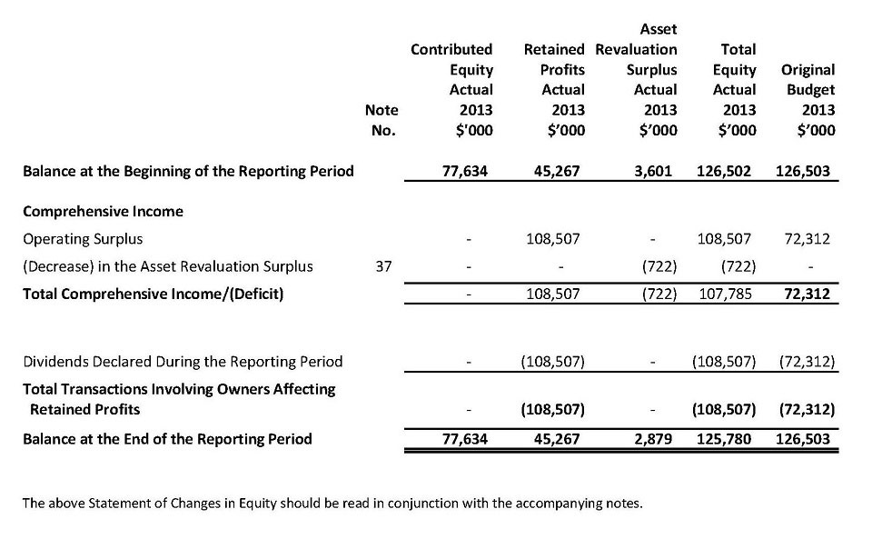 Statement of Changes in Equity For the Year Ended 30 June 2013
