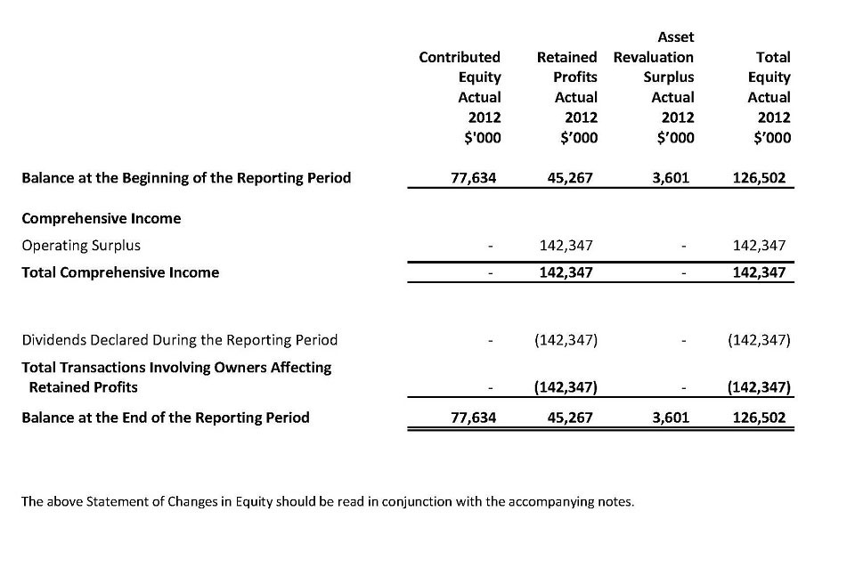 Statement of Changes in Equity - Continued For the Year Ended 30 June 2013