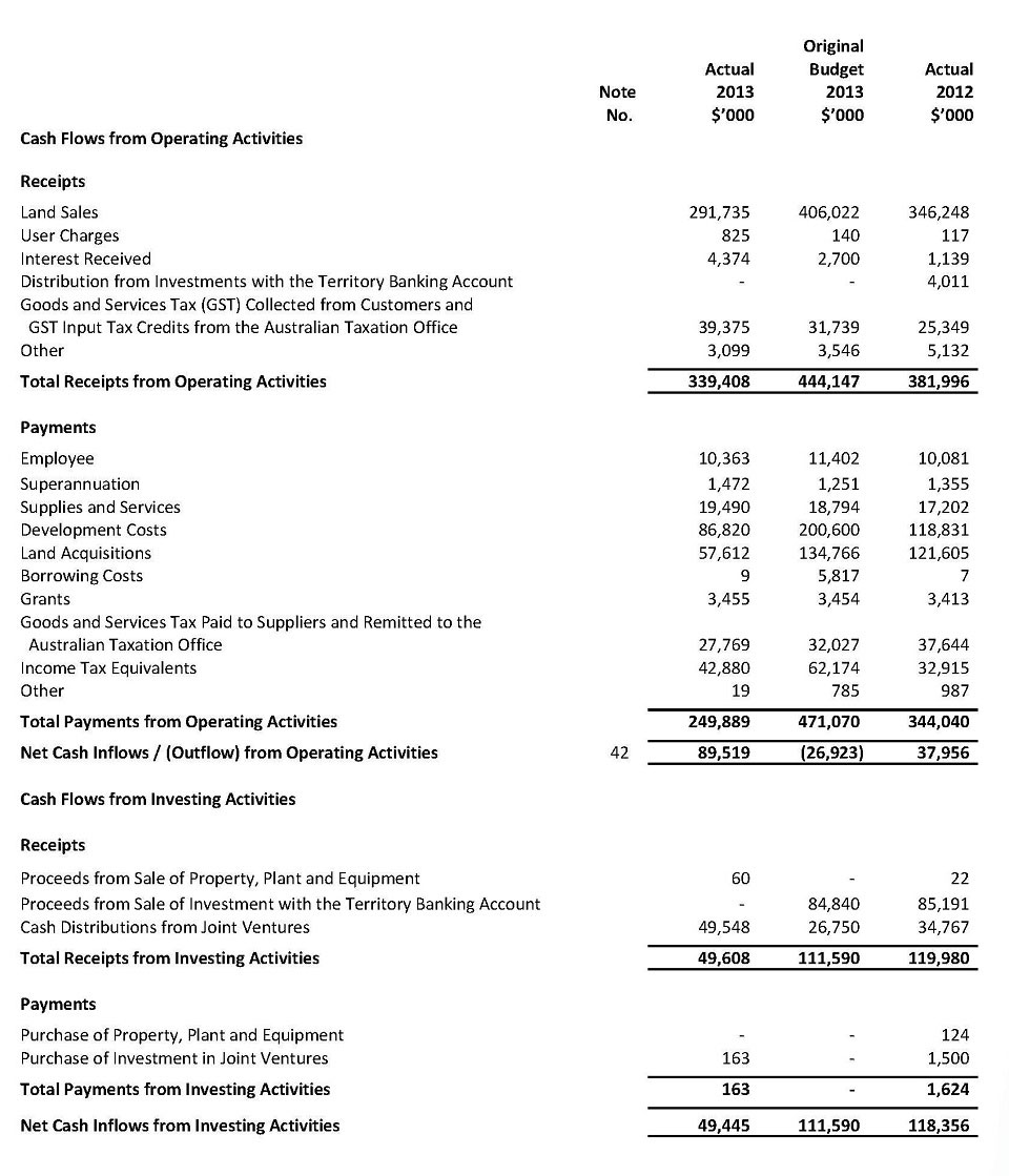 Cash Flow Statement For the Year Ended 30 June 2013