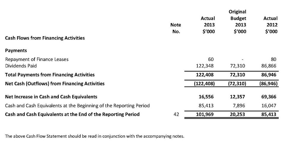 Cash Flow Statement - Continued For the Year Ended 30 June 2013