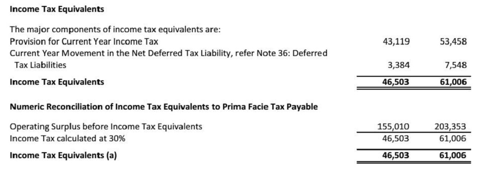 NOTE 23 INCOME TAX EQUIVALENTS