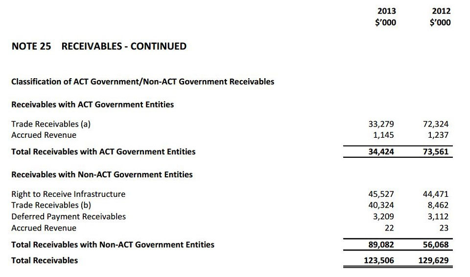 Notes to and Forming Part of the Financial Statements