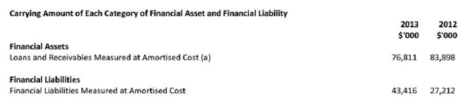 NOTE 38 FINANCIAL INSTRUMENTS