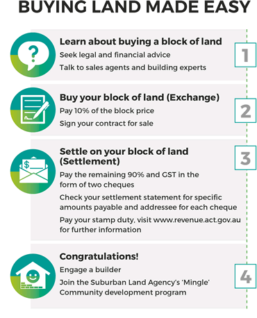 Buying Land Made Easy