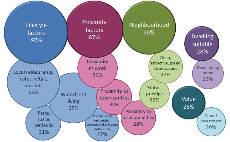 Main reasons for living at Kingston Foreshore