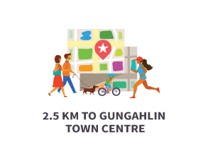 2.5km to Gungahlin Town Centre